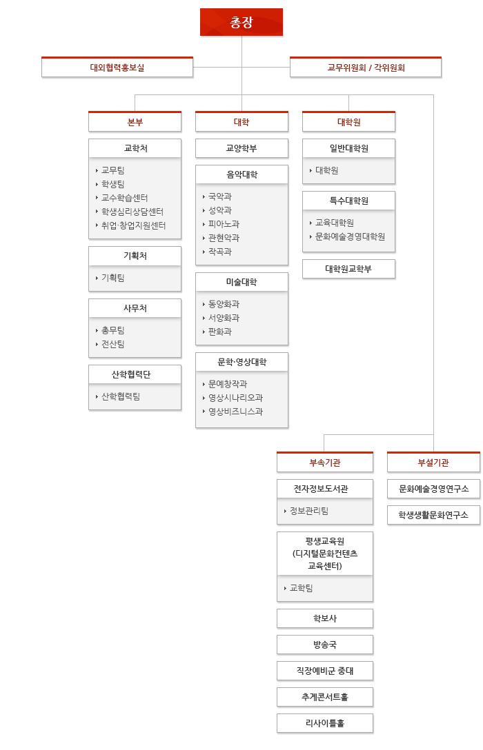 조직 및 기구표