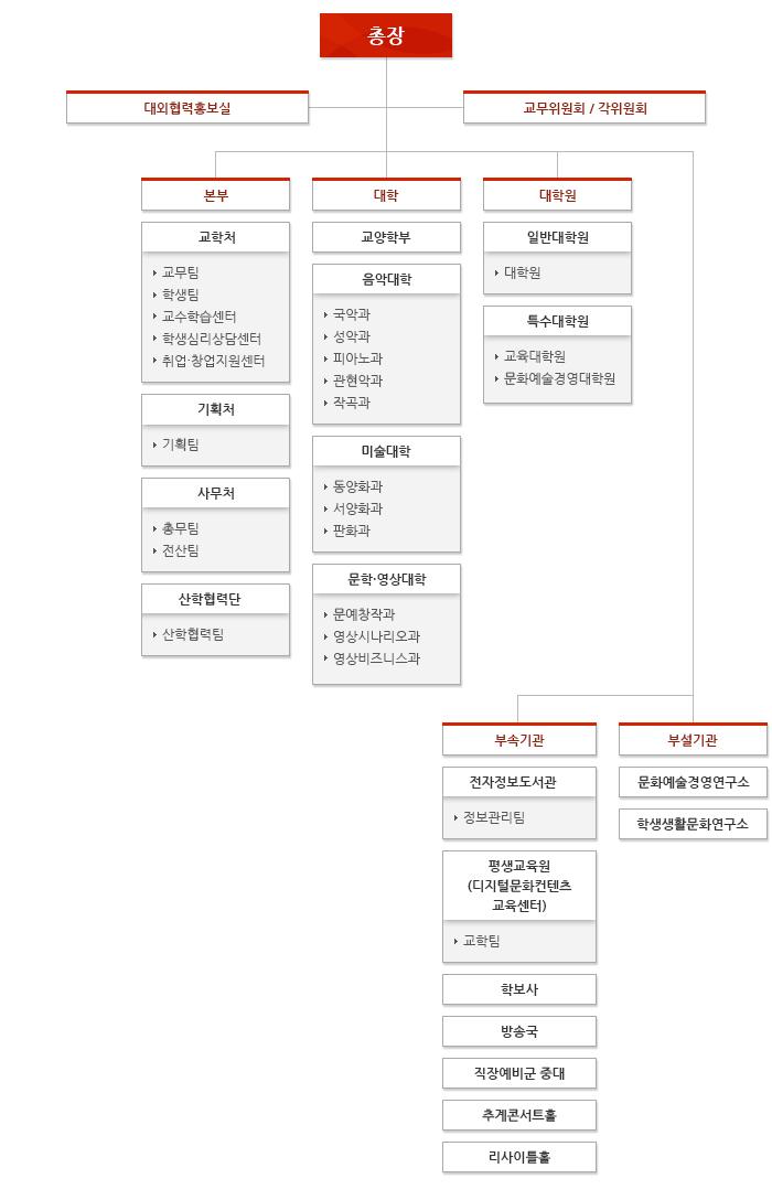추계예대 조직 및 기구표